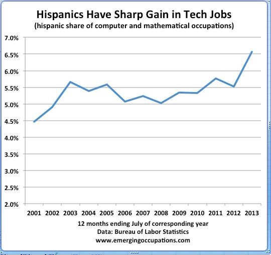 Hispanic tech